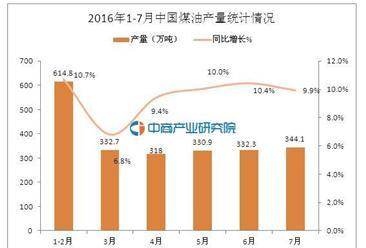 2016年7月中国煤油产量为344.1万吨