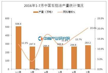 2016年7月中国石脑油产量数据统计分析