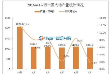 2016年1-7月中国汽油产量统计分析:同比增长7.4%