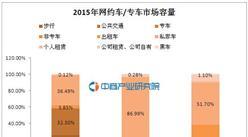 滴滴计价方式大调整:大数据告诉你中国约车/专车市场有多大!
