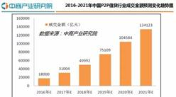 2016年中国P2P信贷行业研究分析报告