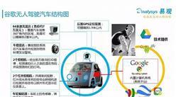 2016无人驾驶发展趋势分析:以谷歌为例