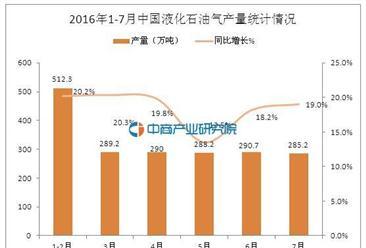 2016年7月中国液化石油气产量为285.2万吨 同比增长19.0%