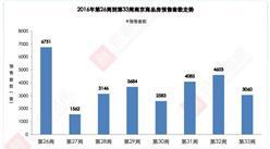 世联行:2016年第33周南京房地产市场及房价走势周报