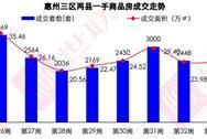 世联行:2016年第33周惠州房地产市场及房价走势周报