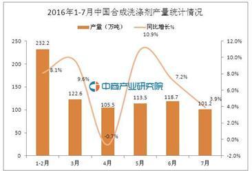 2016年1-7月中国合成洗涤剂产量为793.7万吨
