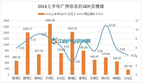 2016上半年广州市GDP达8844亿 天河区排名第一