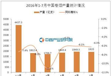 2016年1-7月中国卷烟产量数据统计