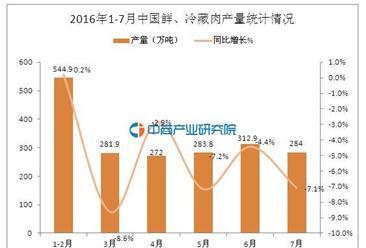 2016年7月中国鲜、冷藏肉产量数据