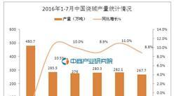 2016年7月中國燒堿產量為267.7萬噸 同比增長8.8%