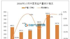 2016年7月中國原鹽產量數據統計