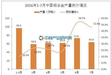 2016年7月中国铝合金产量63.6万吨 同比增长32.8%