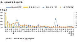 中指院:8月第二周中国房地产数据报告 楼面均价环比涨61%