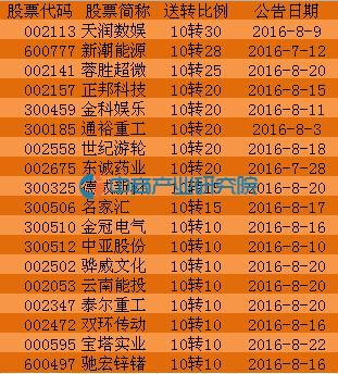 2016年8月22日沪深股市上市公司中报高送转股票一览(附10转10以上股票)