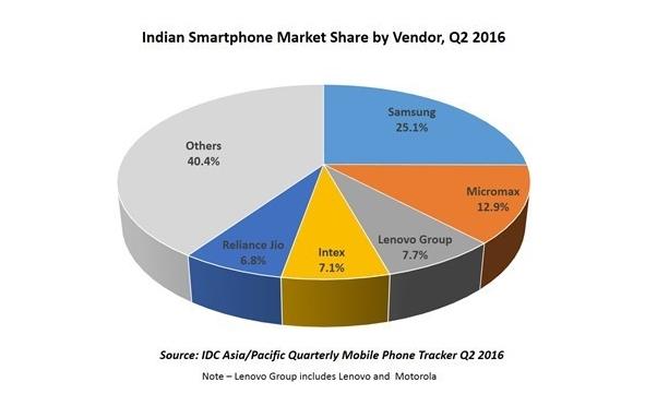 印度智能机大战成绩单:联想第三 小米Vivo销量大增