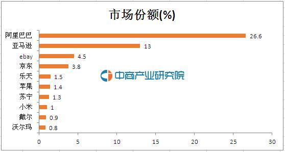 2016年全球电商公司市场份额TOP10:阿里巴巴第一小米第八