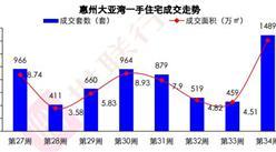 世联行:2016年第34周惠州房地产市场及房价走势周报