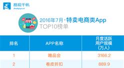 2016年7月特卖电商类App排行榜TOP10:唯品会居第一