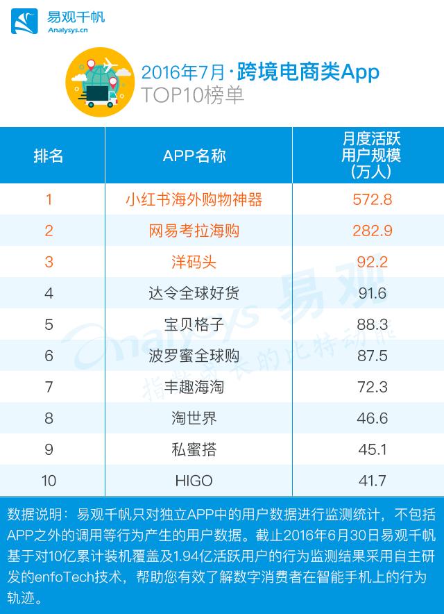 淘宝top是什么意思_2016年7月电商类apptop100总榜单:淘宝称霸第一