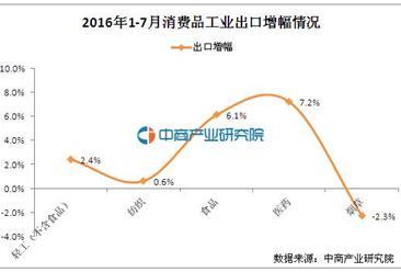 2016年1-7月中国消费品工业运行情况分析