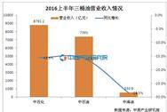 三桶油半年报大数据对比分析:营收净利润双双大滑