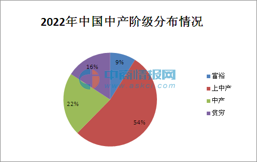 中国中产阶级人口_8年后我国中产阶级占四成