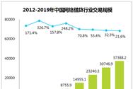 2016年中国网络借贷发展现状分析