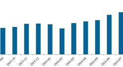 2016年8月P2P网贷行业分析月报