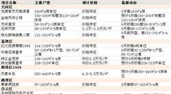 2016年9月广州楼盘开盘信息汇总