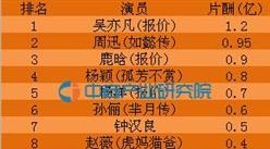 明星天价薪酬高的惊动全国人大 2016年中国明星片酬排行TOP10