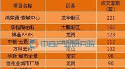 2016年8月深圳市十大热销新房楼盘:鸿荣源·壹城中心成交221套10.04亿元