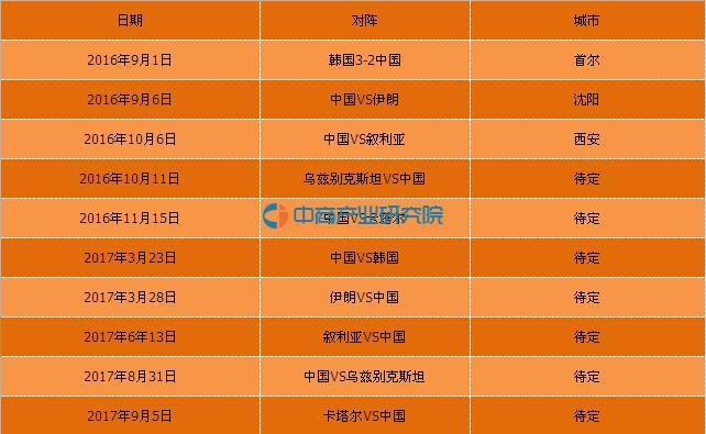 亚洲区12强赛赛程积分