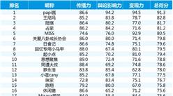 2016年8月中国网红排行榜TOP50