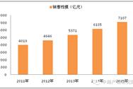 马云投资了肯德基 那快餐市场到底有多大?
