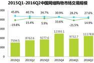 201第2季度中国网络购物市场交易数据分析