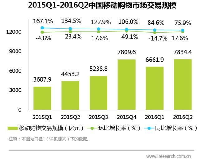 2016第2季度中国移动网购市场发展分析