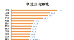 2016年中国运动城市排行榜:北上深位列前三