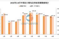 2016年8月中国出口箱包及类似容器25万吨