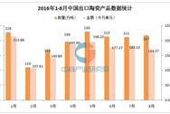 2016年8月中国陶瓷产品出口量达217万吨