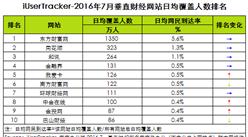 2016年7月垂直财经网站日均覆盖人数排名:东方财富网第一