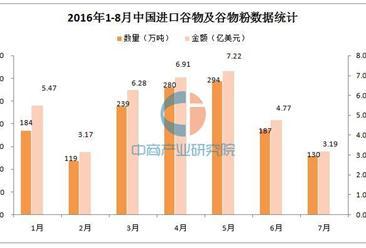 2016年8月中国进口谷物及谷物粉156万吨