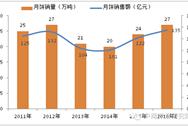 2016年月饼大数据解析:月饼消费趋势及品牌格局
