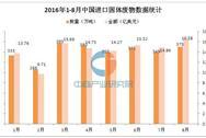 2016年8月中国进口固体废物375万吨