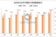 2016年1-8月中国进口纸浆情况统计分析