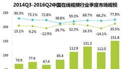 2016第2季度網絡廣告收入超670億 數據驅動廣告價值提升