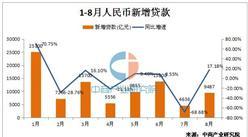 8月新增人民币贷款9487亿 居民住房贷款占比71%