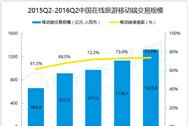 2016年第2季度在线旅游市场移动端渗透率达73.8%