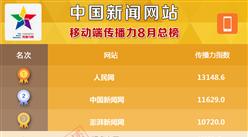 2016年8月中國新聞網站移動端傳播力榜單