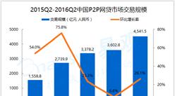 2016年第2季度中国P2P网贷交易规模统计分析