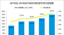2016年第2季度中国旅游产业分析:互联网化趋势明显